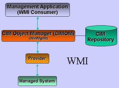 wmiarchitecture.jpg
