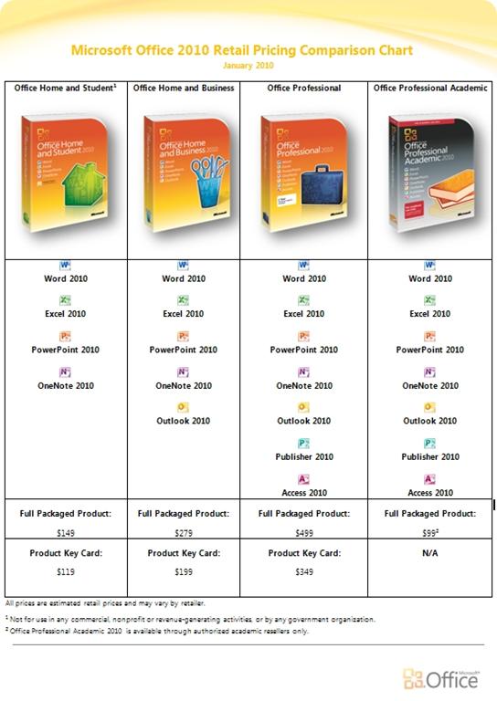 Office 2010 - ceny